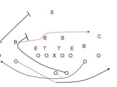 clip image018 238x178 Madden Tips | Madden | Football Plays | Football Strategies