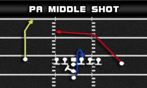 i form pro pa middle shot 300x180 Madden Tips | Madden | Football Plays | Football Strategies