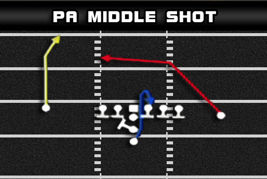 i form pro pa middle shot Madden Tips | Madden | Football Plays | Football Strategies